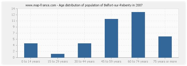 Age distribution of population of Belfort-sur-Rebenty in 2007