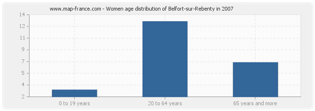 Women age distribution of Belfort-sur-Rebenty in 2007