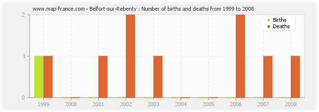 Belfort-sur-Rebenty : Number of births and deaths from 1999 to 2008