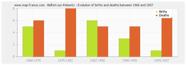 Belfort-sur-Rebenty : Evolution of births and deaths between 1968 and 2007