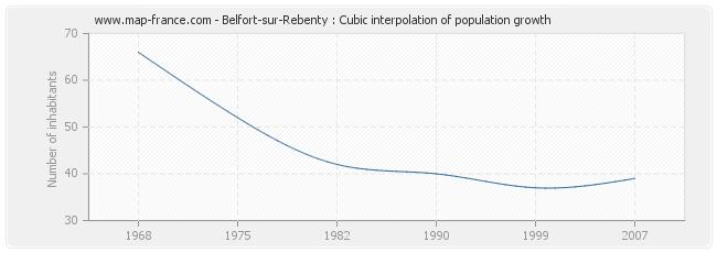 Belfort-sur-Rebenty : Cubic interpolation of population growth