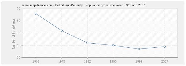 Population Belfort-sur-Rebenty
