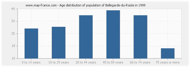 Age distribution of population of Bellegarde-du-Razès in 1999