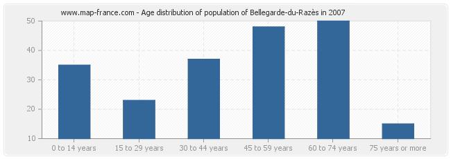 Age distribution of population of Bellegarde-du-Razès in 2007