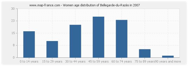 Women age distribution of Bellegarde-du-Razès in 2007