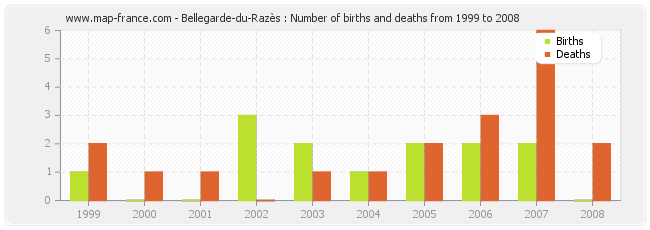 Bellegarde-du-Razès : Number of births and deaths from 1999 to 2008