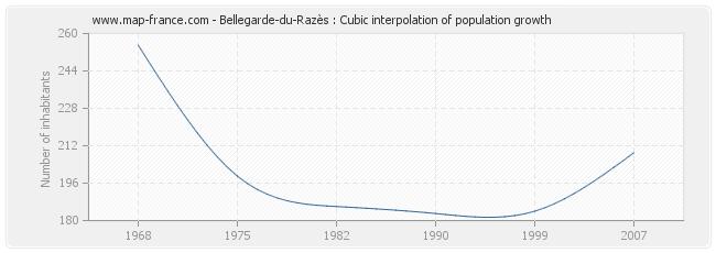 Bellegarde-du-Razès : Cubic interpolation of population growth