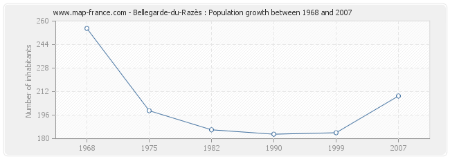Population Bellegarde-du-Razès