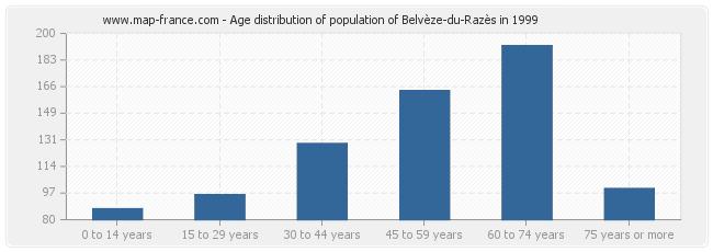 Age distribution of population of Belvèze-du-Razès in 1999