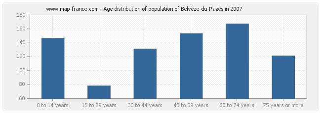 Age distribution of population of Belvèze-du-Razès in 2007