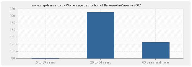 Women age distribution of Belvèze-du-Razès in 2007