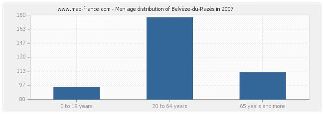 Men age distribution of Belvèze-du-Razès in 2007