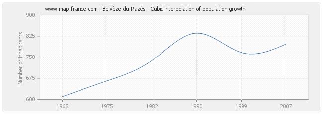 Belvèze-du-Razès : Cubic interpolation of population growth
