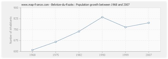 Population Belvèze-du-Razès