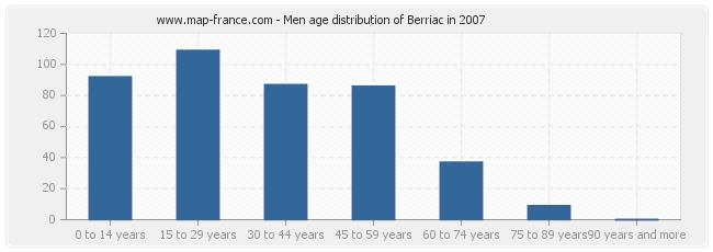 Men age distribution of Berriac in 2007