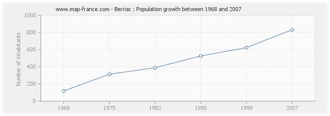Population Berriac
