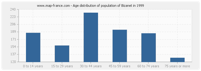 Age distribution of population of Bizanet in 1999
