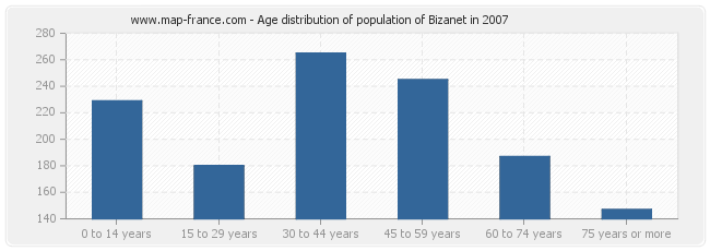 Age distribution of population of Bizanet in 2007