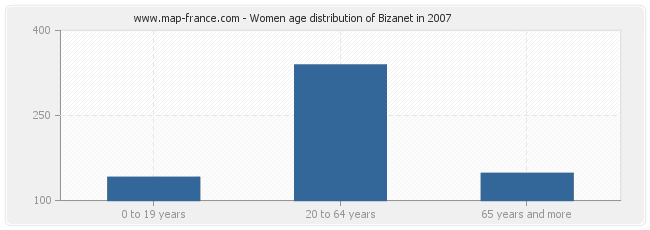 Women age distribution of Bizanet in 2007