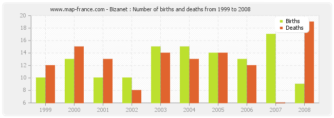 Bizanet : Number of births and deaths from 1999 to 2008