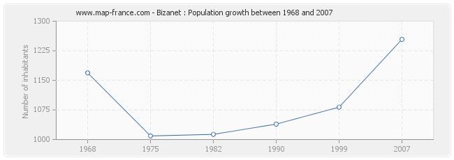 Population Bizanet