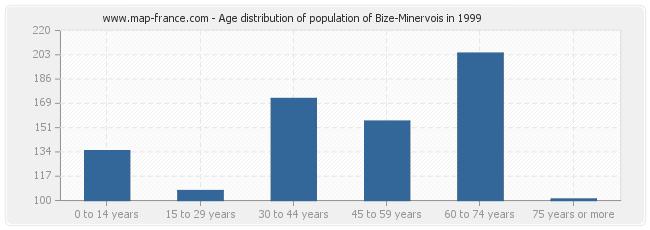 Age distribution of population of Bize-Minervois in 1999