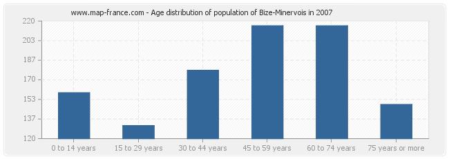 Age distribution of population of Bize-Minervois in 2007