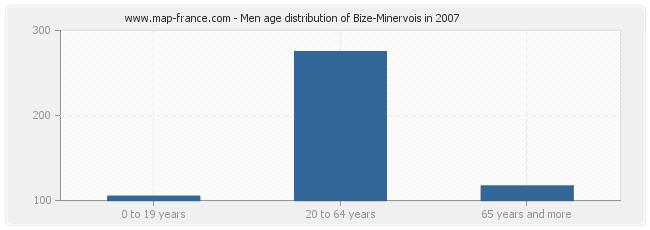 Men age distribution of Bize-Minervois in 2007