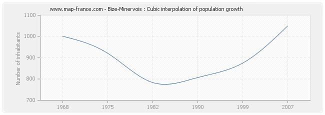 Bize-Minervois : Cubic interpolation of population growth
