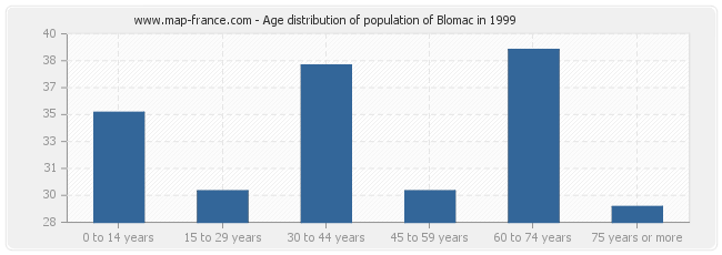 Age distribution of population of Blomac in 1999