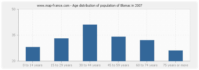 Age distribution of population of Blomac in 2007