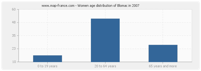 Women age distribution of Blomac in 2007
