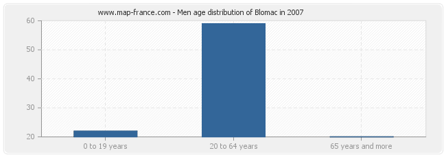 Men age distribution of Blomac in 2007