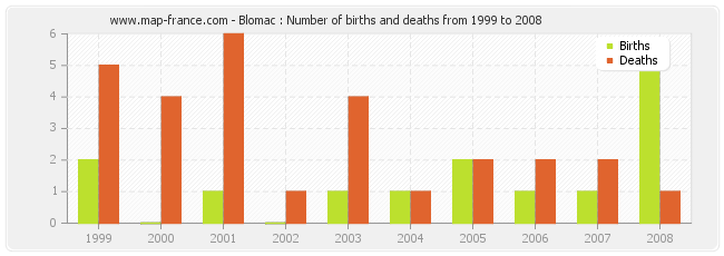 Blomac : Number of births and deaths from 1999 to 2008