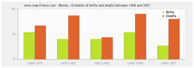 Blomac : Evolution of births and deaths between 1968 and 2007