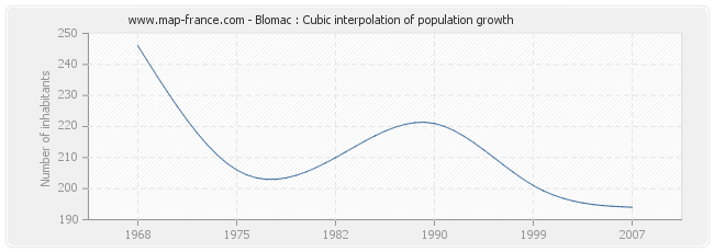 Blomac : Cubic interpolation of population growth