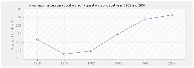 Population Bouilhonnac