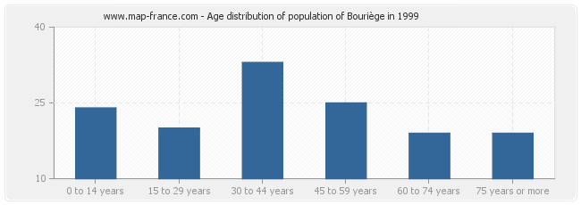 Age distribution of population of Bouriège in 1999
