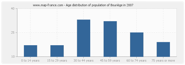 Age distribution of population of Bouriège in 2007