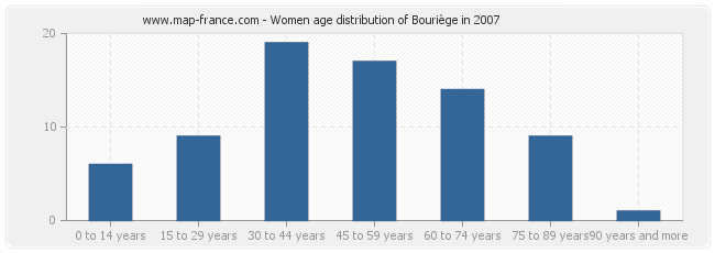 Women age distribution of Bouriège in 2007
