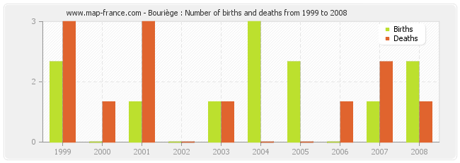 Bouriège : Number of births and deaths from 1999 to 2008