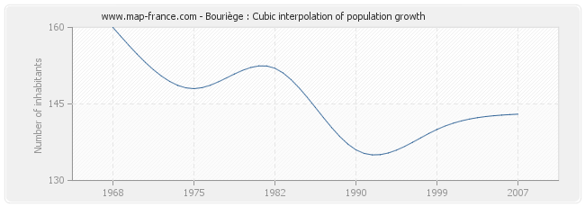Bouriège : Cubic interpolation of population growth