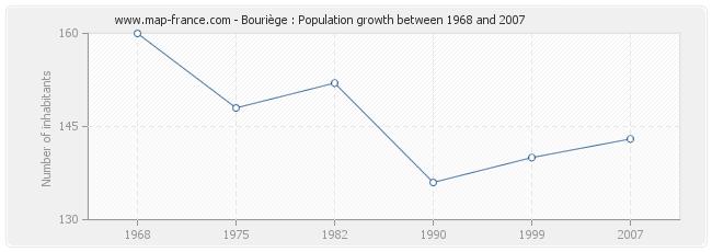 Population Bouriège