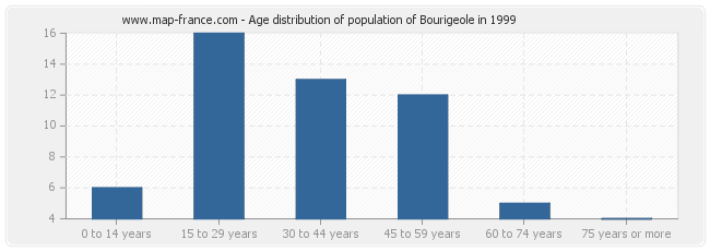 Age distribution of population of Bourigeole in 1999
