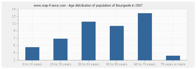 Age distribution of population of Bourigeole in 2007