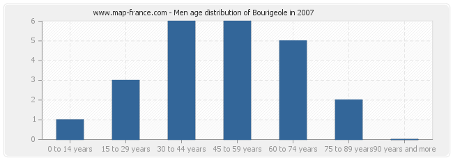 Men age distribution of Bourigeole in 2007