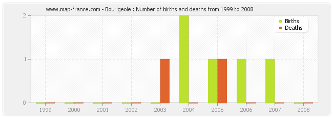 Bourigeole : Number of births and deaths from 1999 to 2008
