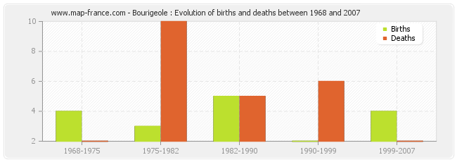 Bourigeole : Evolution of births and deaths between 1968 and 2007