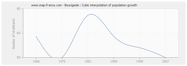 Bourigeole : Cubic interpolation of population growth