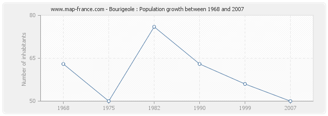 Population Bourigeole